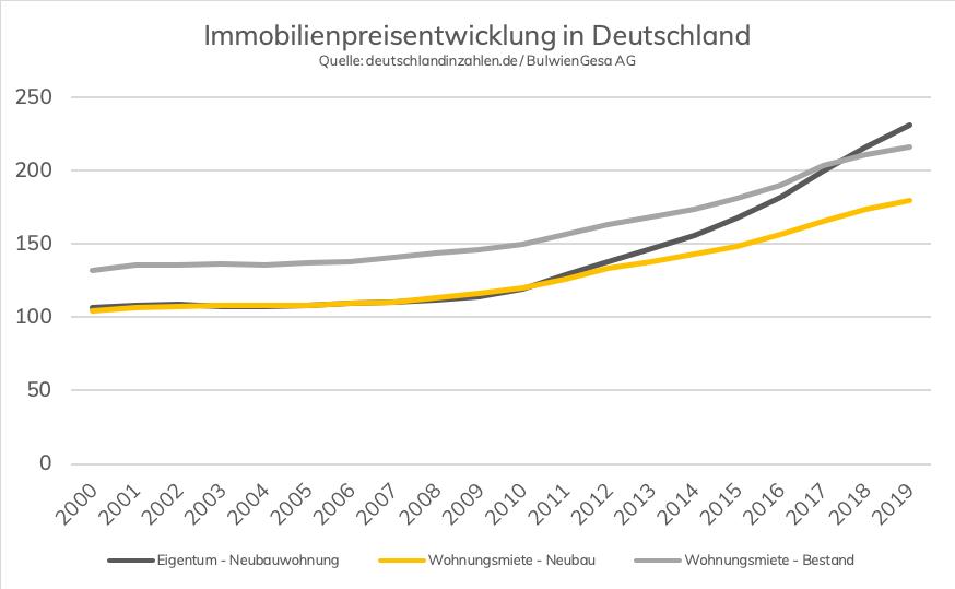 immobilienpreise in deutschland seit 2000
